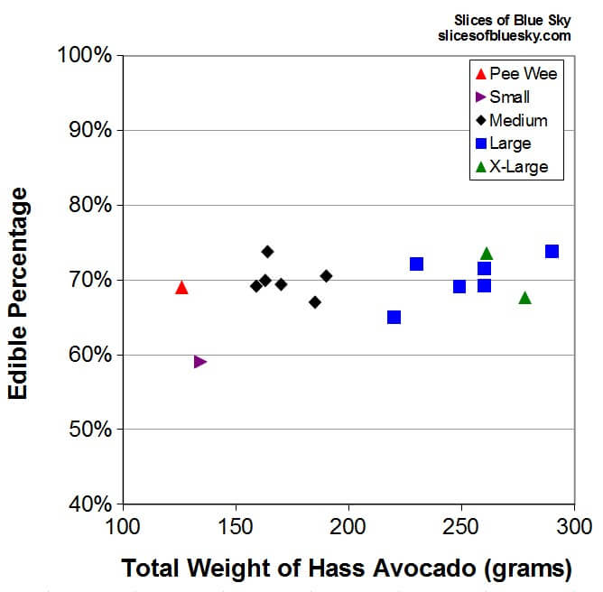 Chart of percentage of avocado that is edible