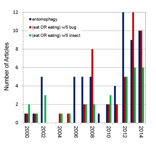 Chart of number of articles about insects as food (entomophagy)