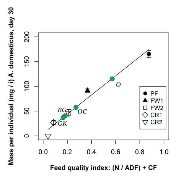 Chart of cricket mass versus feed quality index