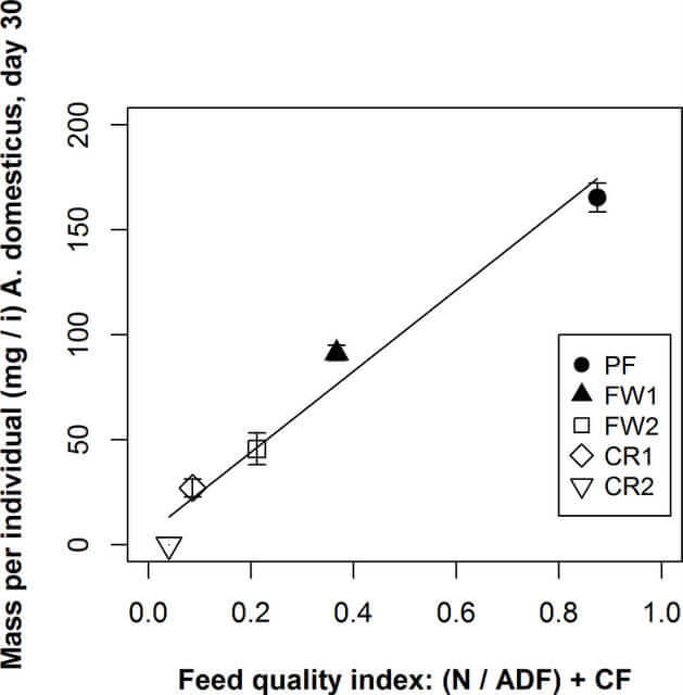 Chart of mass per individual versus feed quality index