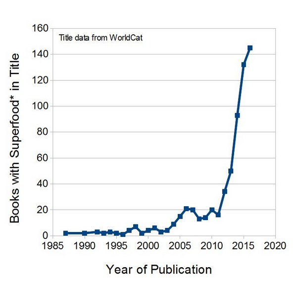 A chart of books with superfood in the title between 1987 and 2016