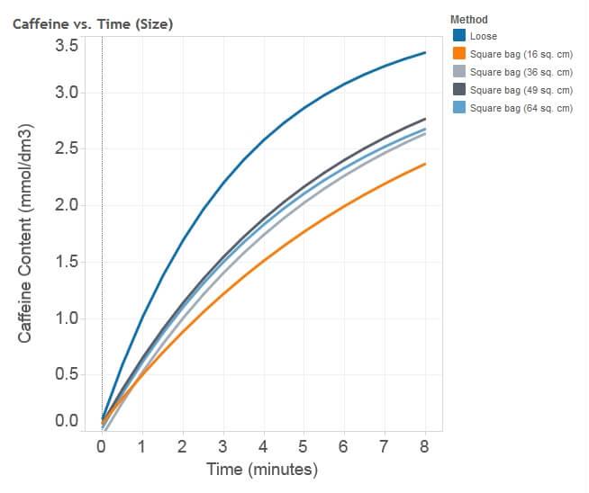 Caffeine in Tea versus Time