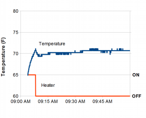 Chart of temperature in Arduino-controlled proofing box