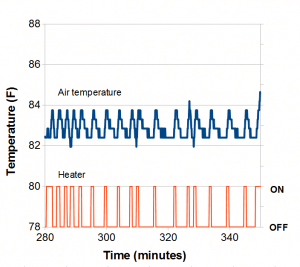 Chart of temperature and switch status in Arduino-controlled proofing box