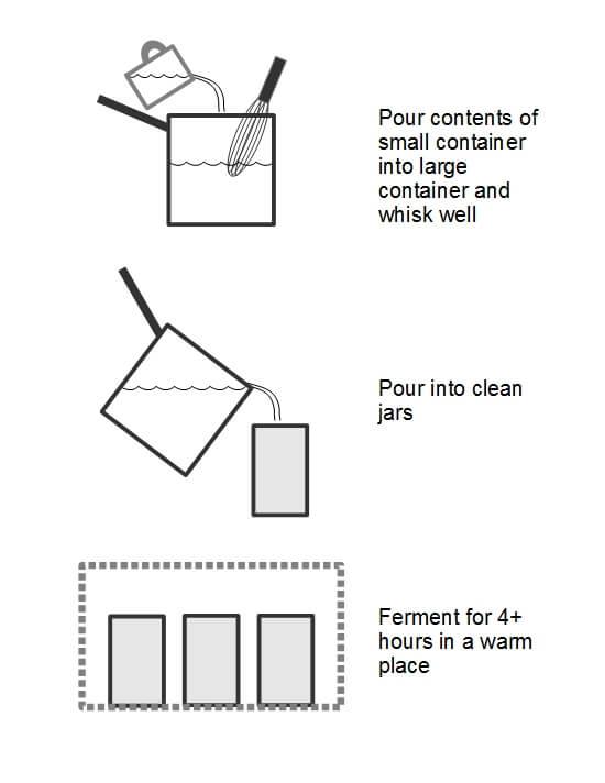 Drawing of the yogurt making process, part 2