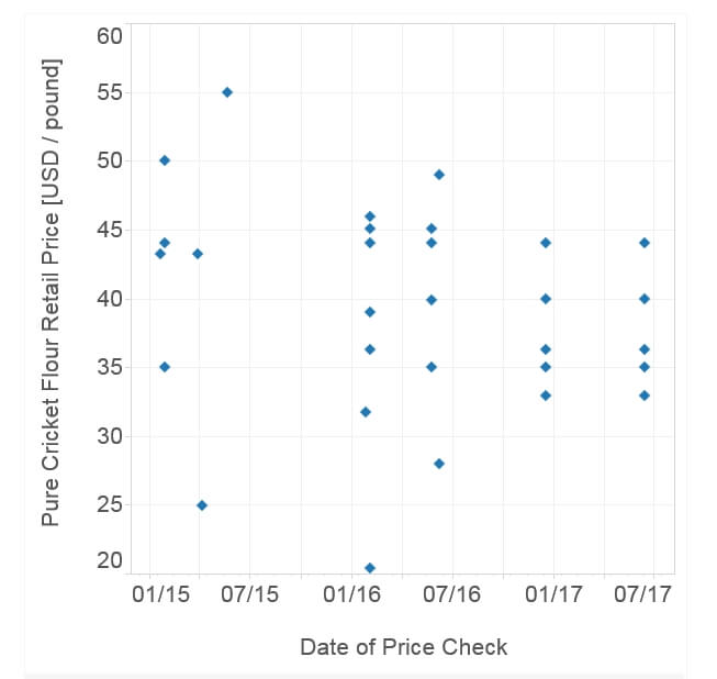 Cricket flour price check, July 1, 2017