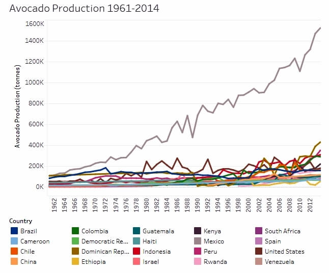 Avocado Production from 1961 to 2014 - Data from FAOSTAT