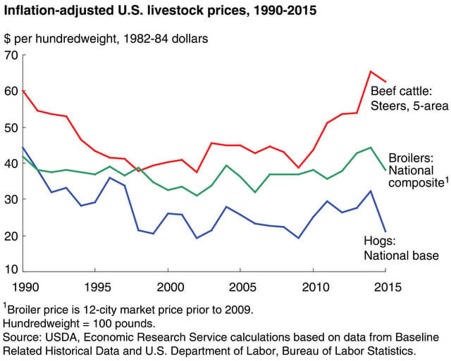 USDA ERS livestock prices