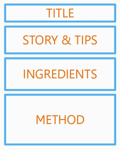 Diagram of modern recipe structure showing title, story, ingredients and method