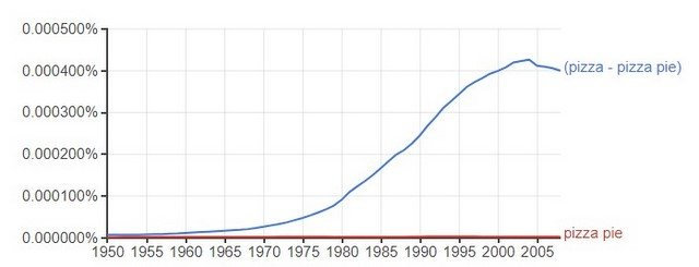 Google Books Ngram of Pizza - pizza pie, pizza pie 1950-2008