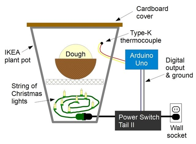 Drawing of a DIY dough proofing box that is controlled by an Arduino microcontroller